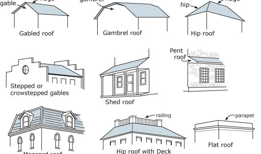 Browse Common Architectural Terms Used To Describe Historic