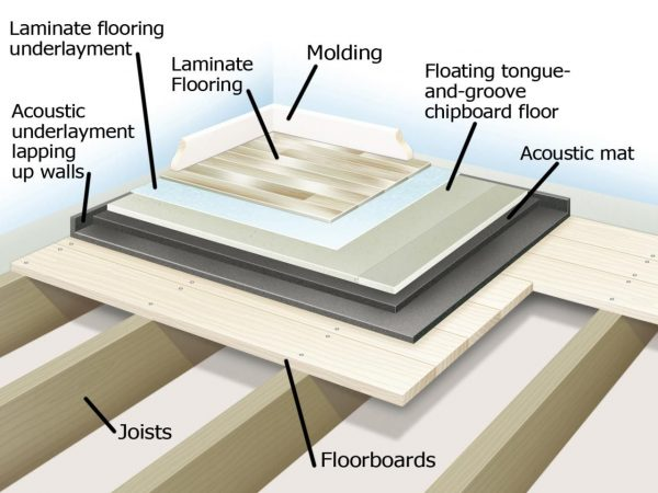 Popular Soundproofing A Floorhard Floor Sound Proofing And Medium
