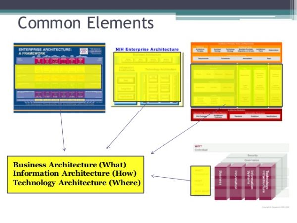 Search Common Elements Business Architecture What Medium