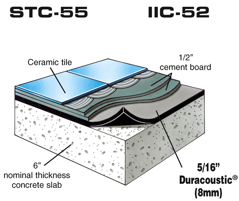tips soundproof floor impact noise reduction underlayment