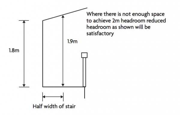 Example Of A What Is The Average And Minimum Ceiling Height In A House Medium